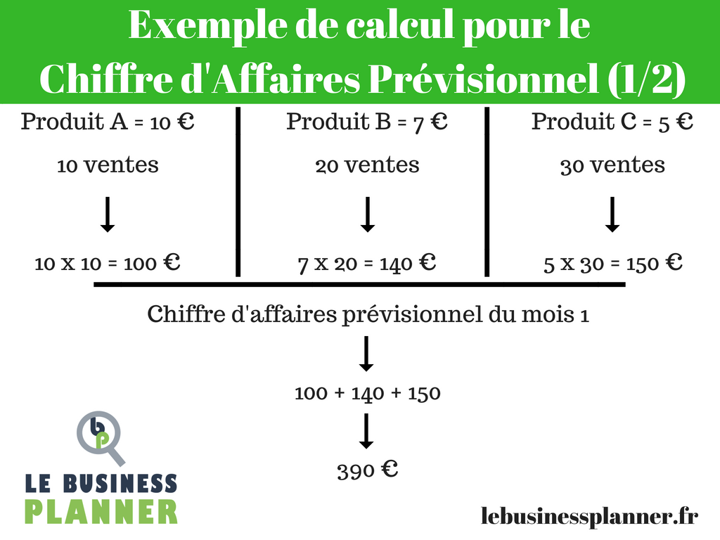 Comment calculer ton Chiffre d'Affaires Prévisionnel ?