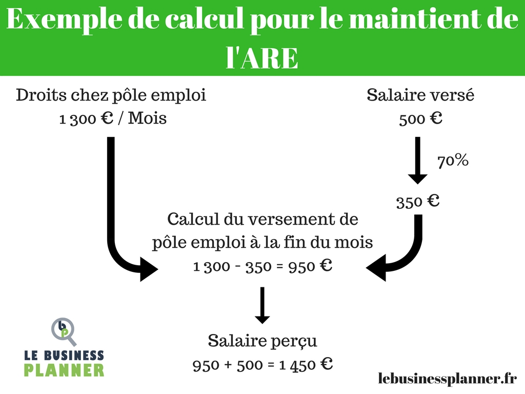 Le Business Planner : ARCE ou ARE : que choisir ?