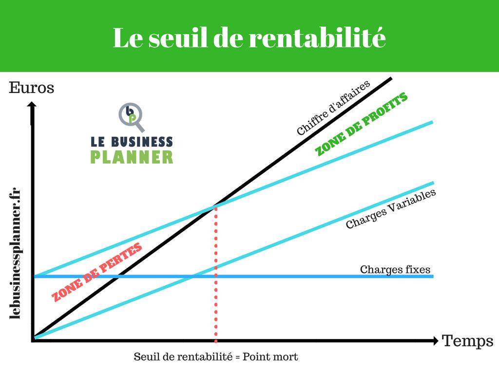 Le seuil de rentabilité et le point mort