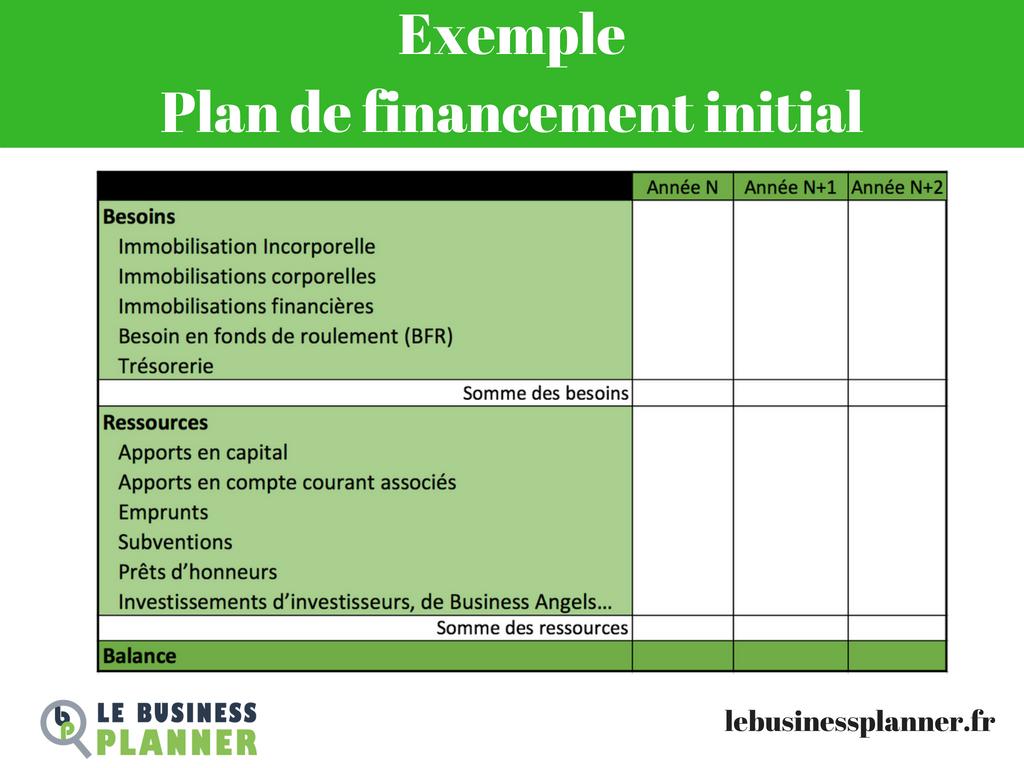 Exemple Plan de financement initial